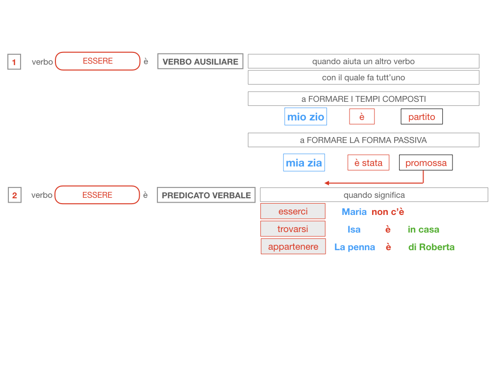 6. INDICATIVO PRESENTE VERBO SUM_PREDICATO VERBALE E NOMINALE_SIMULAZIONE.059