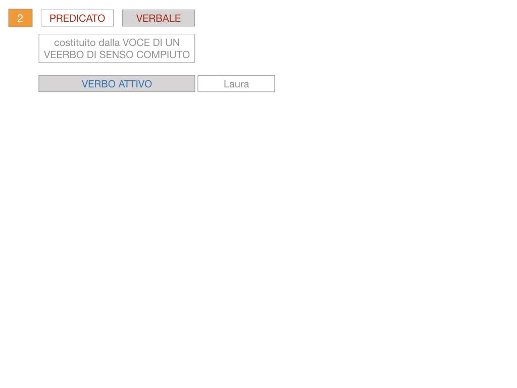 6. INDICATIVO PRESENTE VERBO SUM_PREDICATO VERBALE E NOMINALE_SIMULAZIONE.074