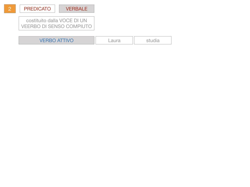 6. INDICATIVO PRESENTE VERBO SUM_PREDICATO VERBALE E NOMINALE_SIMULAZIONE.075