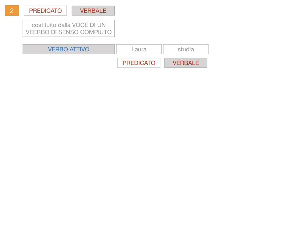 6. INDICATIVO PRESENTE VERBO SUM_PREDICATO VERBALE E NOMINALE_SIMULAZIONE.076