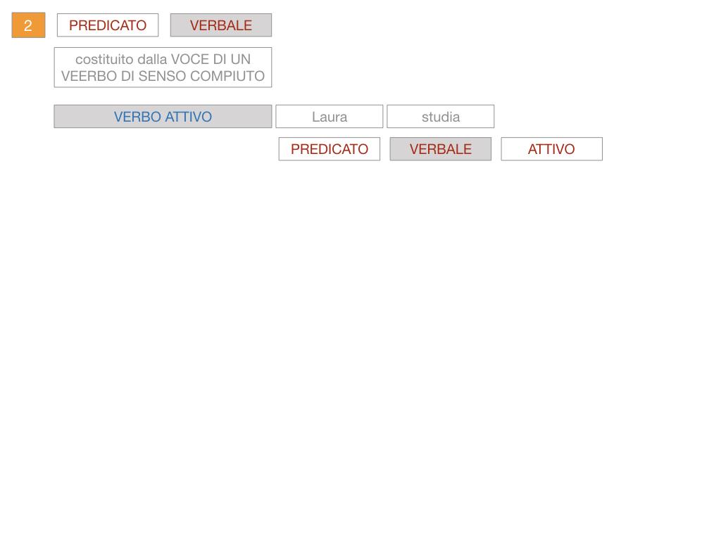 6. INDICATIVO PRESENTE VERBO SUM_PREDICATO VERBALE E NOMINALE_SIMULAZIONE.077