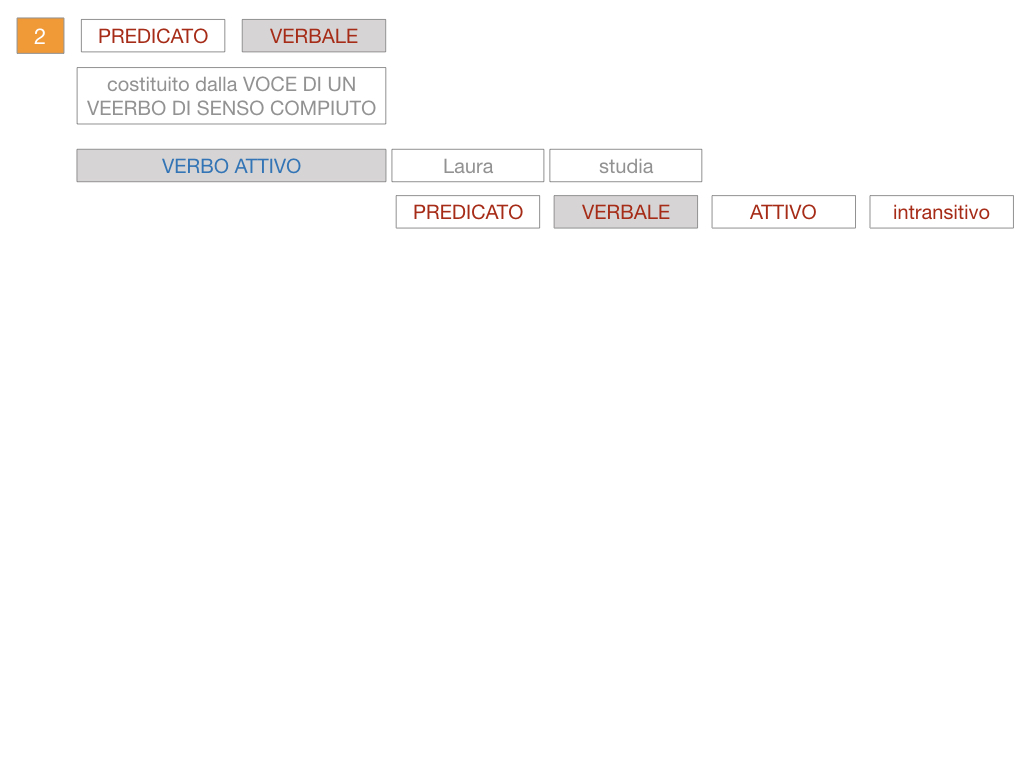 6. INDICATIVO PRESENTE VERBO SUM_PREDICATO VERBALE E NOMINALE_SIMULAZIONE.078