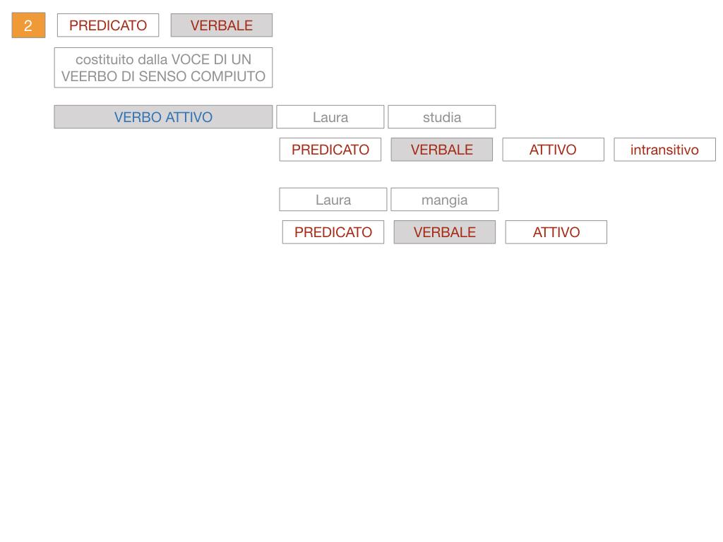 6. INDICATIVO PRESENTE VERBO SUM_PREDICATO VERBALE E NOMINALE_SIMULAZIONE.081