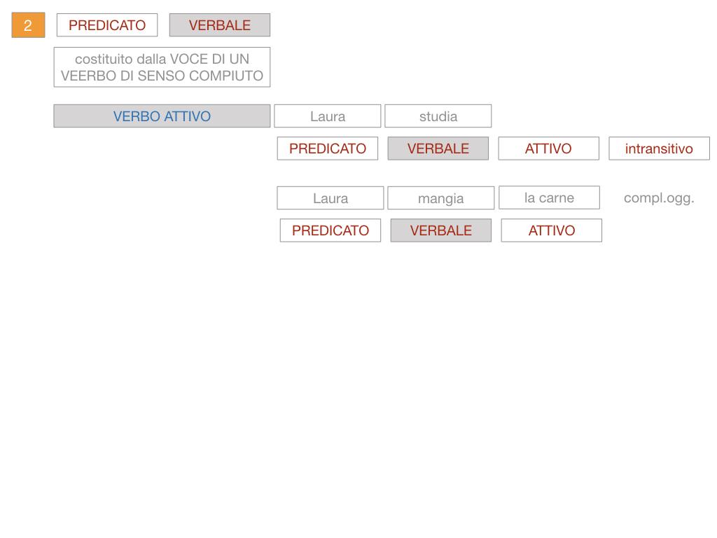 6. INDICATIVO PRESENTE VERBO SUM_PREDICATO VERBALE E NOMINALE_SIMULAZIONE.082