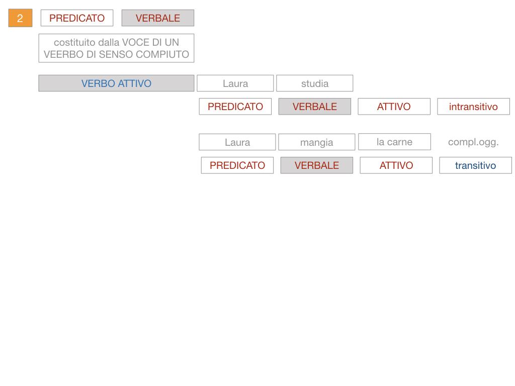 6. INDICATIVO PRESENTE VERBO SUM_PREDICATO VERBALE E NOMINALE_SIMULAZIONE.083