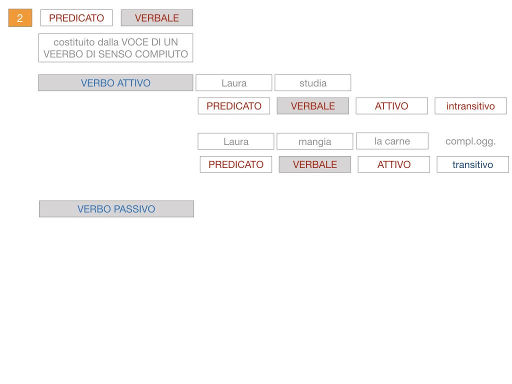 6. INDICATIVO PRESENTE VERBO SUM_PREDICATO VERBALE E NOMINALE_SIMULAZIONE.084