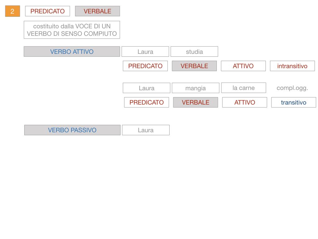 6. INDICATIVO PRESENTE VERBO SUM_PREDICATO VERBALE E NOMINALE_SIMULAZIONE.086