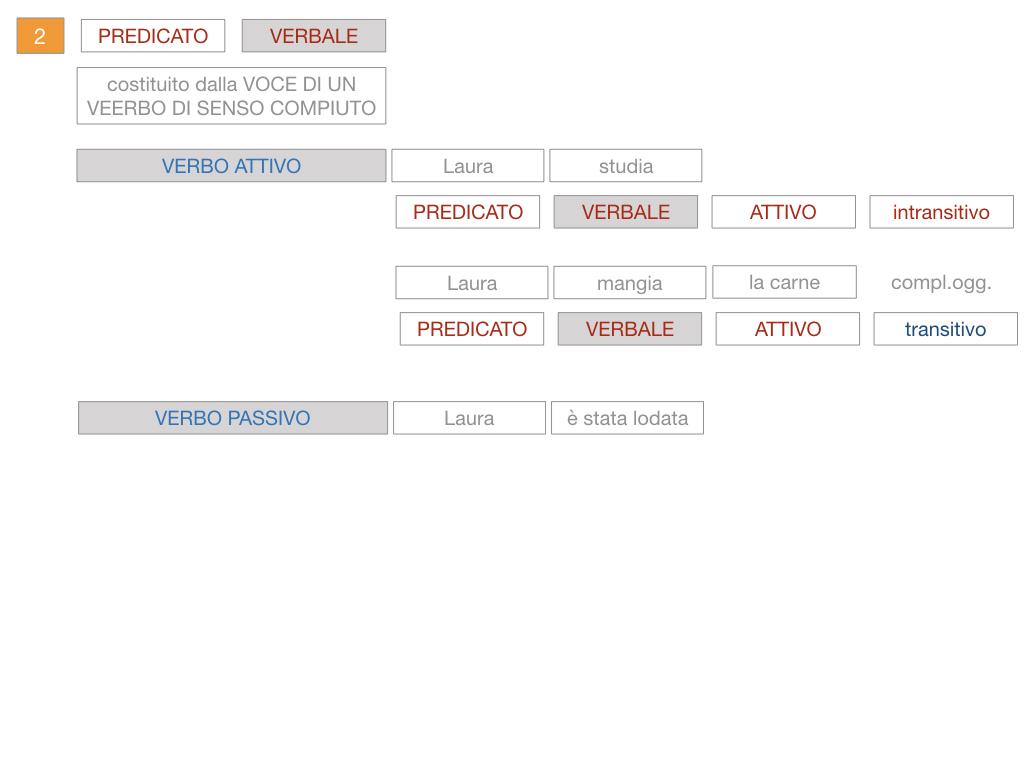 6. INDICATIVO PRESENTE VERBO SUM_PREDICATO VERBALE E NOMINALE_SIMULAZIONE.087