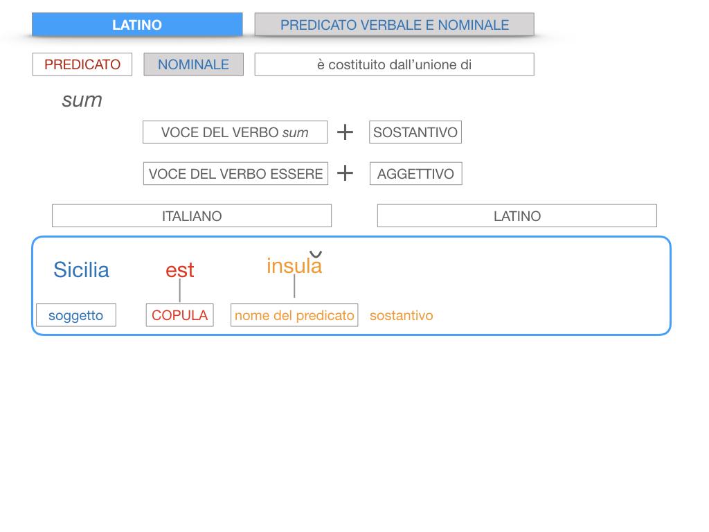 6. INDICATIVO PRESENTE VERBO SUM_PREDICATO VERBALE E NOMINALE_SIMULAZIONE.109