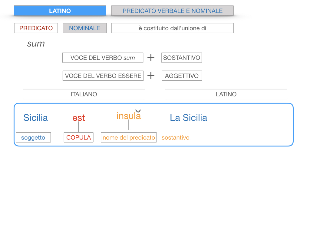 6. INDICATIVO PRESENTE VERBO SUM_PREDICATO VERBALE E NOMINALE_SIMULAZIONE.110