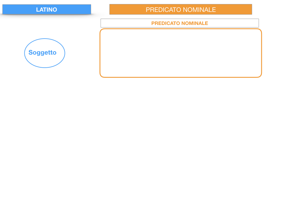 6. INDICATIVO PRESENTE VERBO SUM_PREDICATO VERBALE E NOMINALE_SIMULAZIONE.122