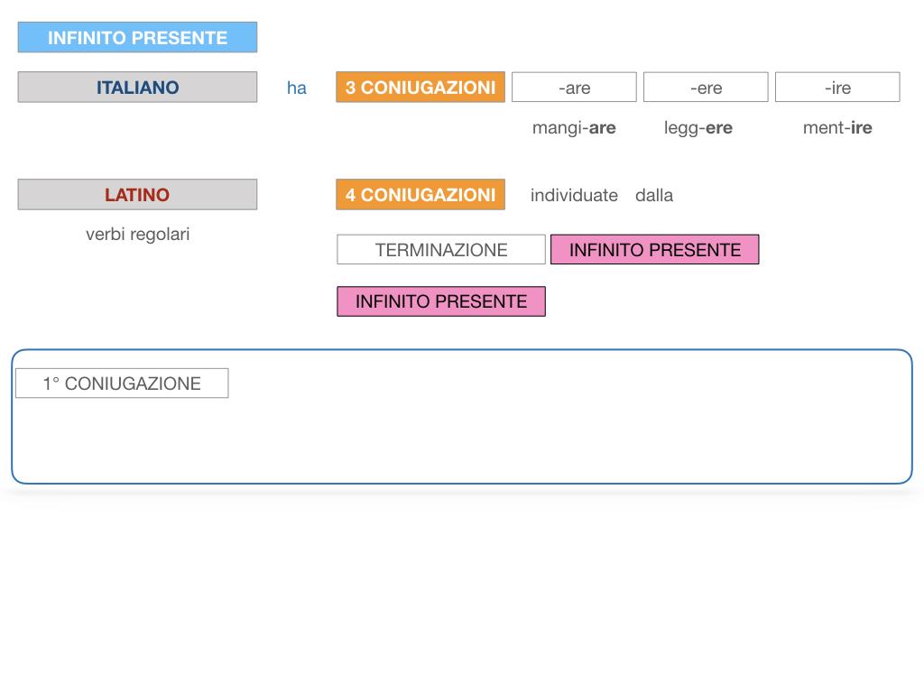 7. VERBI PRIMA CONIUGAZIONE_SIMULAZIONE.038