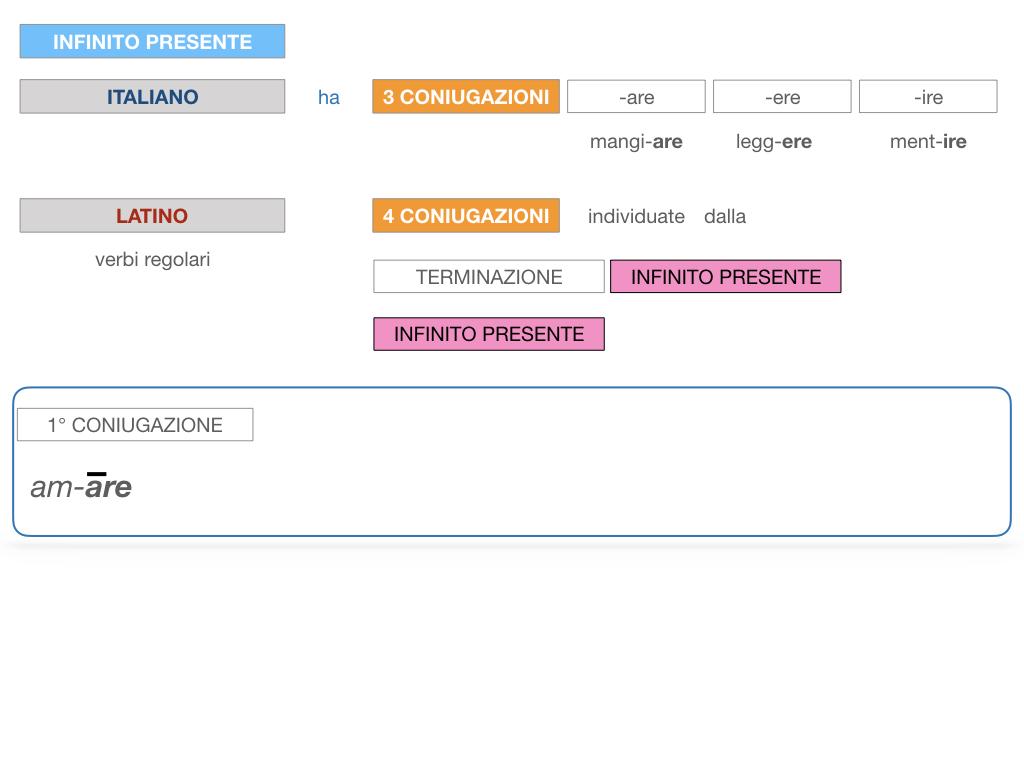 7. VERBI PRIMA CONIUGAZIONE_SIMULAZIONE.039