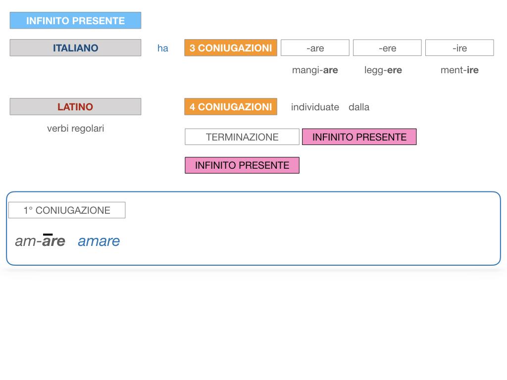 7. VERBI PRIMA CONIUGAZIONE_SIMULAZIONE.040