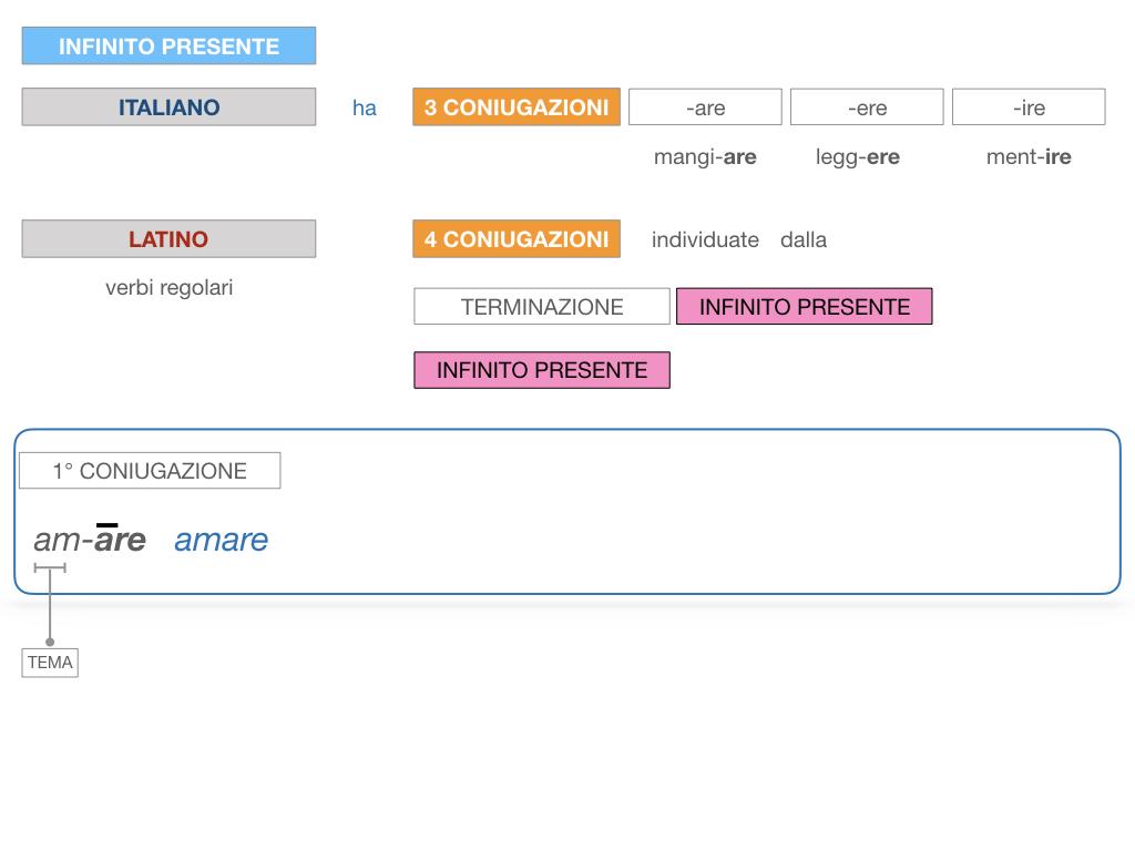 7. VERBI PRIMA CONIUGAZIONE_SIMULAZIONE.041