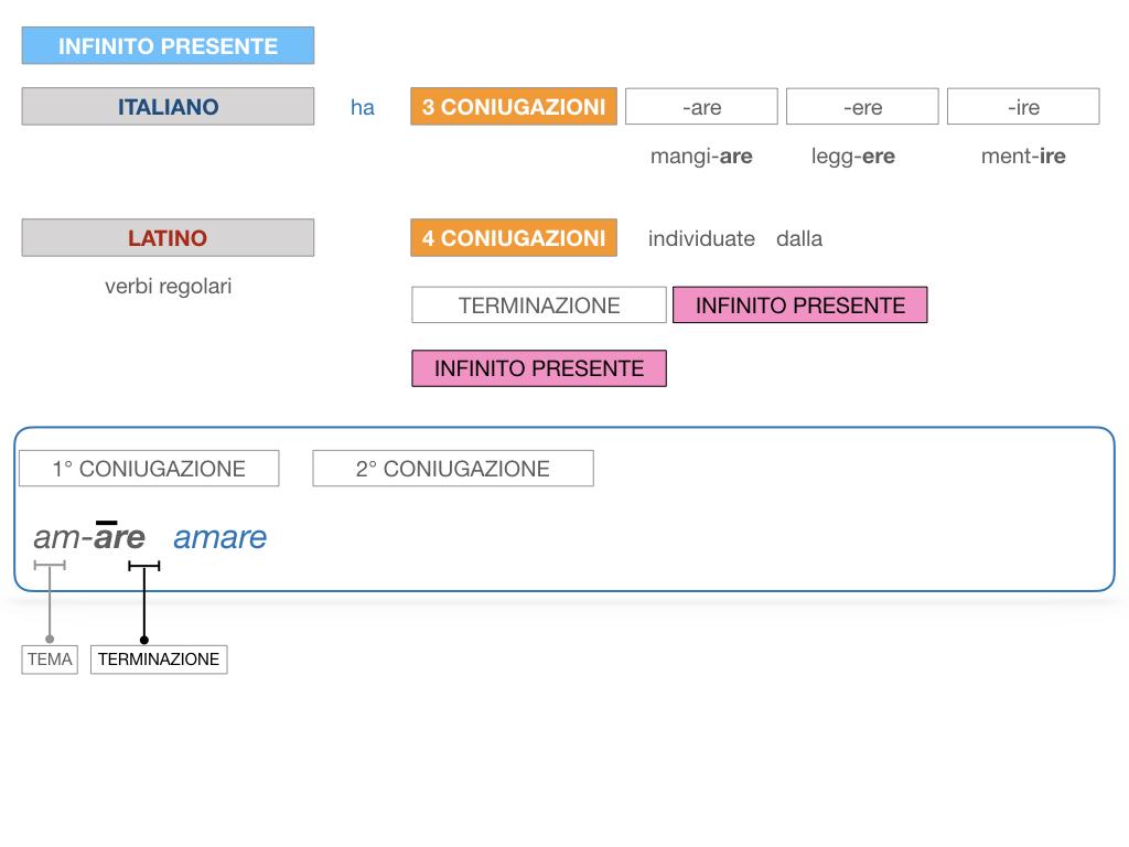 7. VERBI PRIMA CONIUGAZIONE_SIMULAZIONE.043