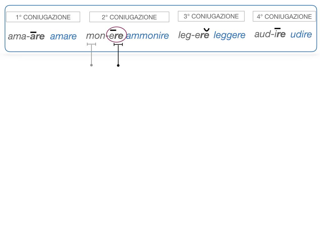 7. VERBI PRIMA CONIUGAZIONE_SIMULAZIONE.076
