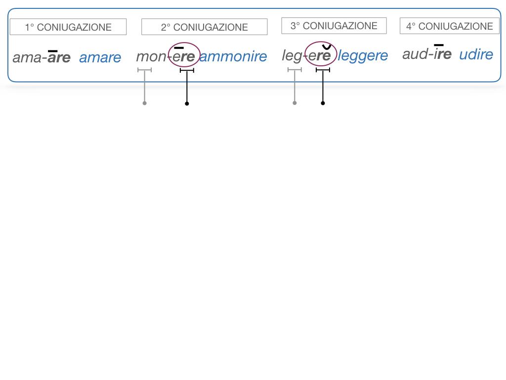 7. VERBI PRIMA CONIUGAZIONE_SIMULAZIONE.078