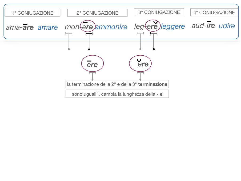 7. VERBI PRIMA CONIUGAZIONE_SIMULAZIONE.080