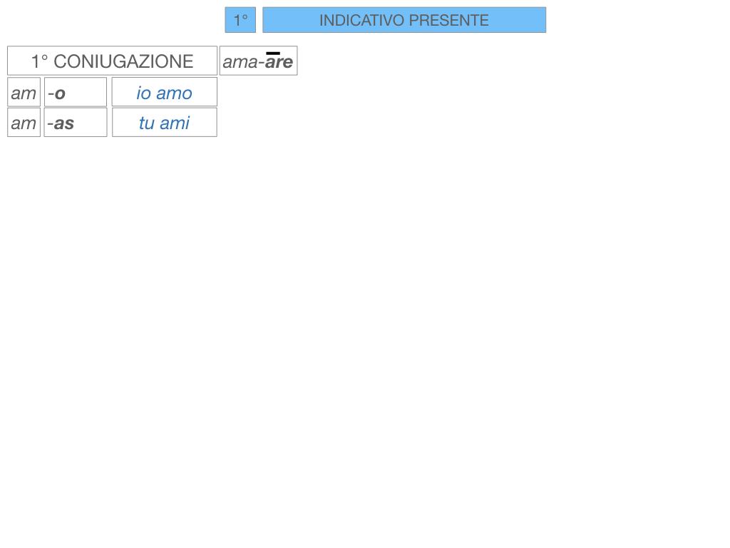 7. VERBI PRIMA CONIUGAZIONE_SIMULAZIONE.088