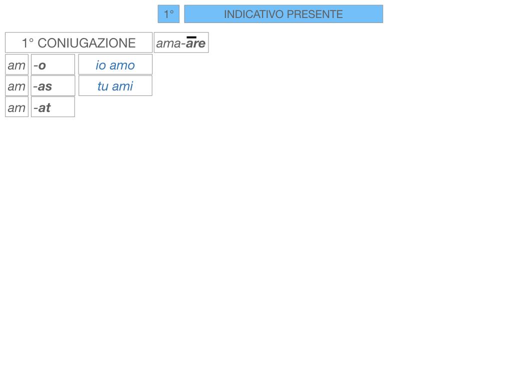7. VERBI PRIMA CONIUGAZIONE_SIMULAZIONE.089