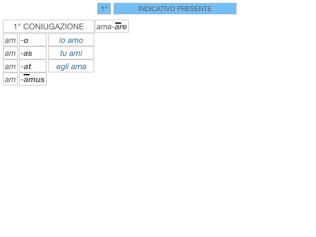 7. VERBI PRIMA CONIUGAZIONE_SIMULAZIONE.091