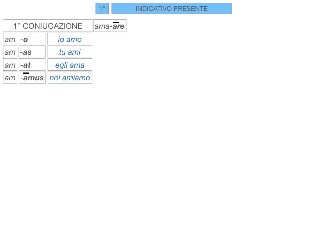 7. VERBI PRIMA CONIUGAZIONE_SIMULAZIONE.092