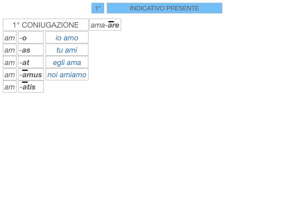 7. VERBI PRIMA CONIUGAZIONE_SIMULAZIONE.093