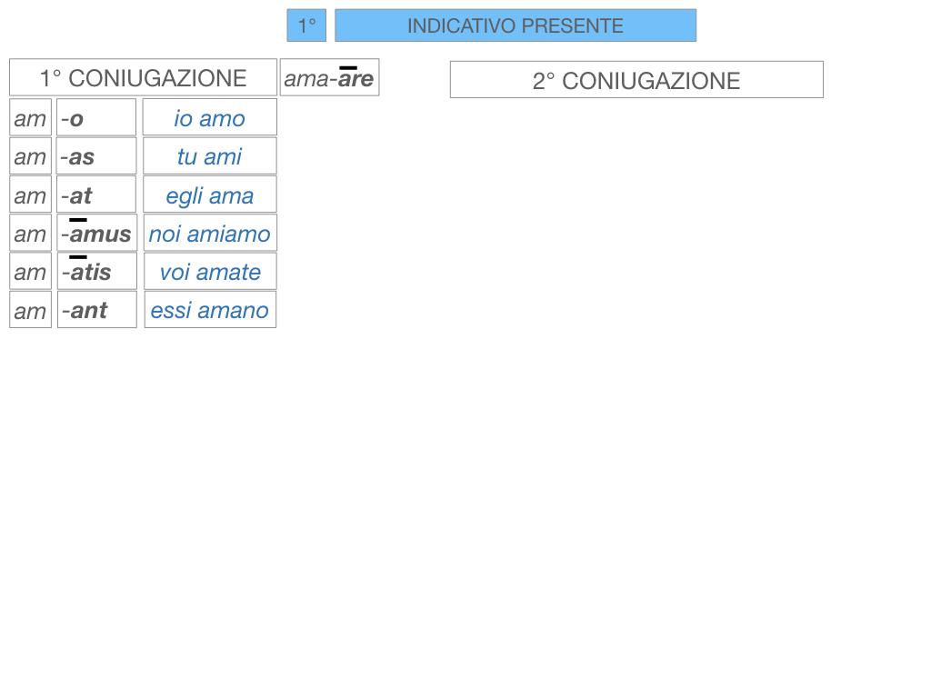 7. VERBI PRIMA CONIUGAZIONE_SIMULAZIONE.097