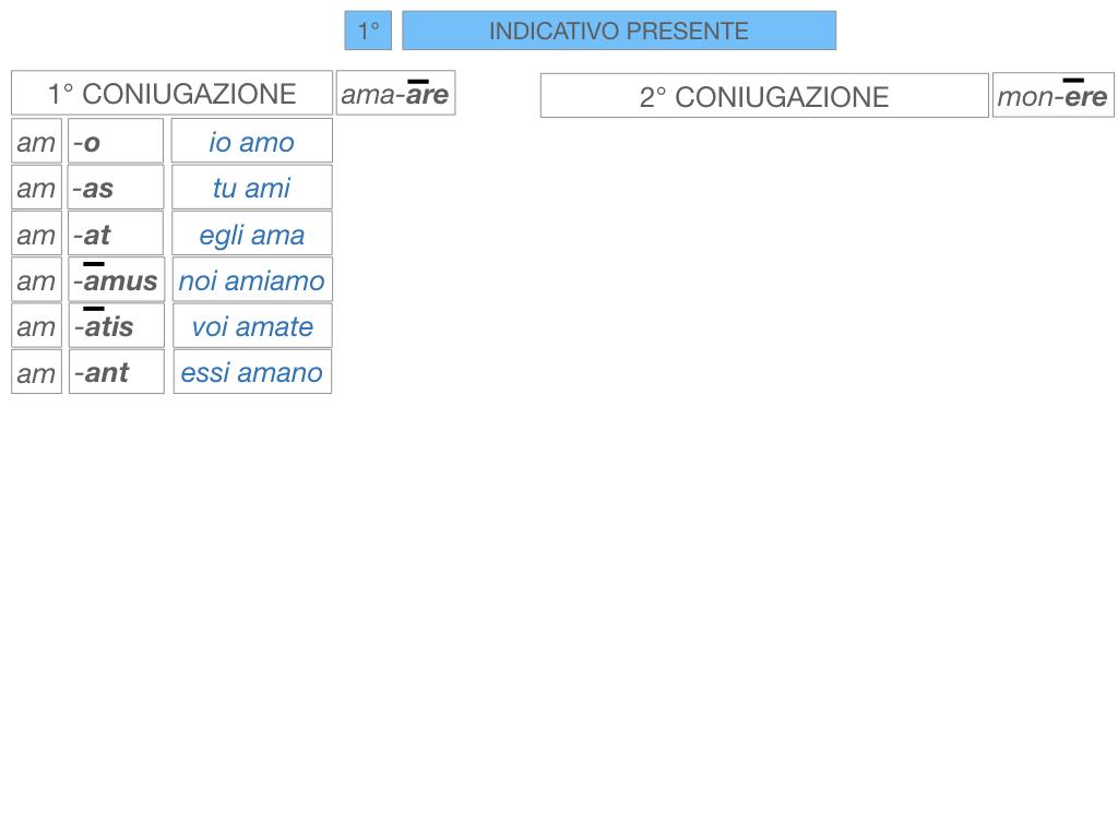 7. VERBI PRIMA CONIUGAZIONE_SIMULAZIONE.098