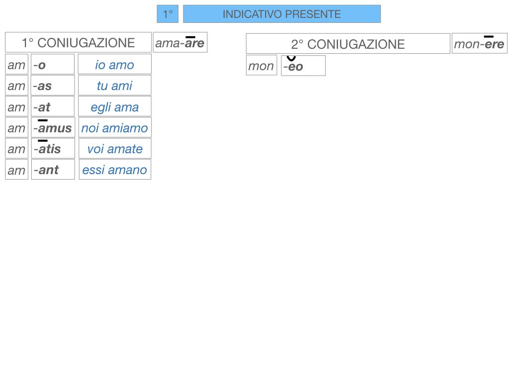 7. VERBI PRIMA CONIUGAZIONE_SIMULAZIONE.099