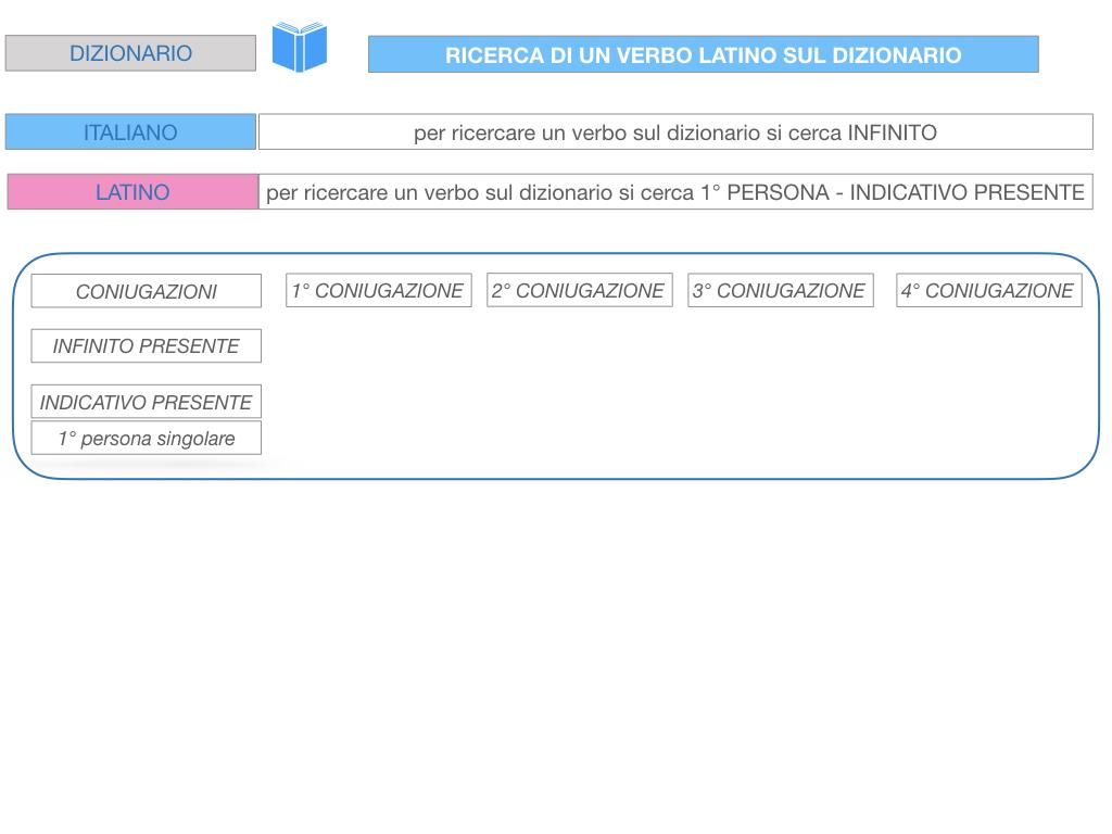 7. VERBI PRIMA CONIUGAZIONE_SIMULAZIONE.189