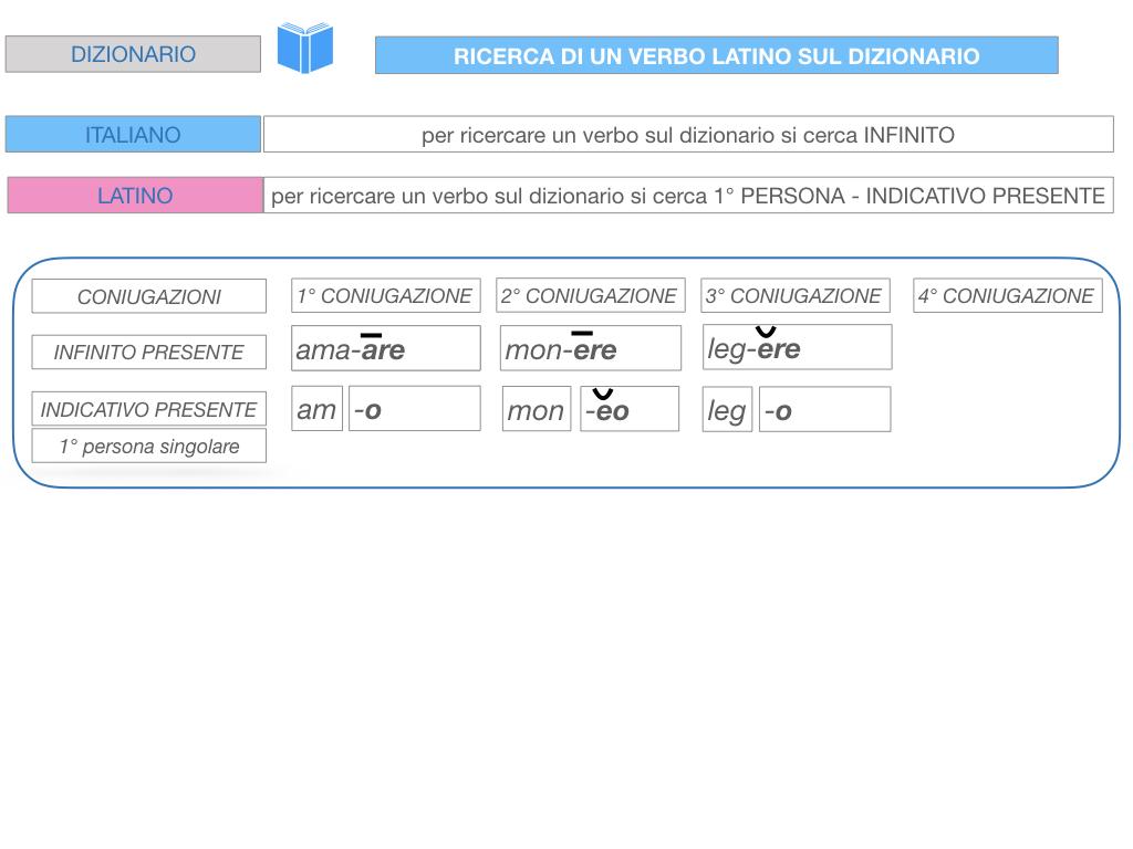 7. VERBI PRIMA CONIUGAZIONE_SIMULAZIONE.195