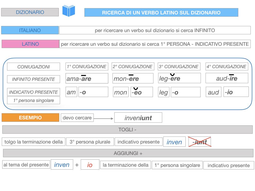7. VERBI PRIMA CONIUGAZIONE_SIMULAZIONE.212