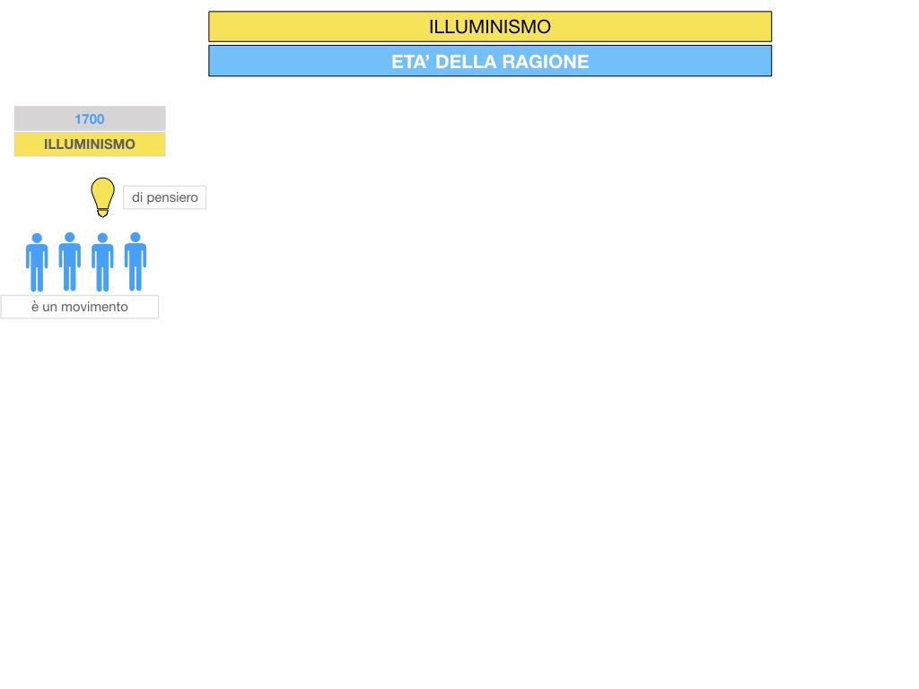 34.ILLUMINISMO_SIMULAZIONE.009
