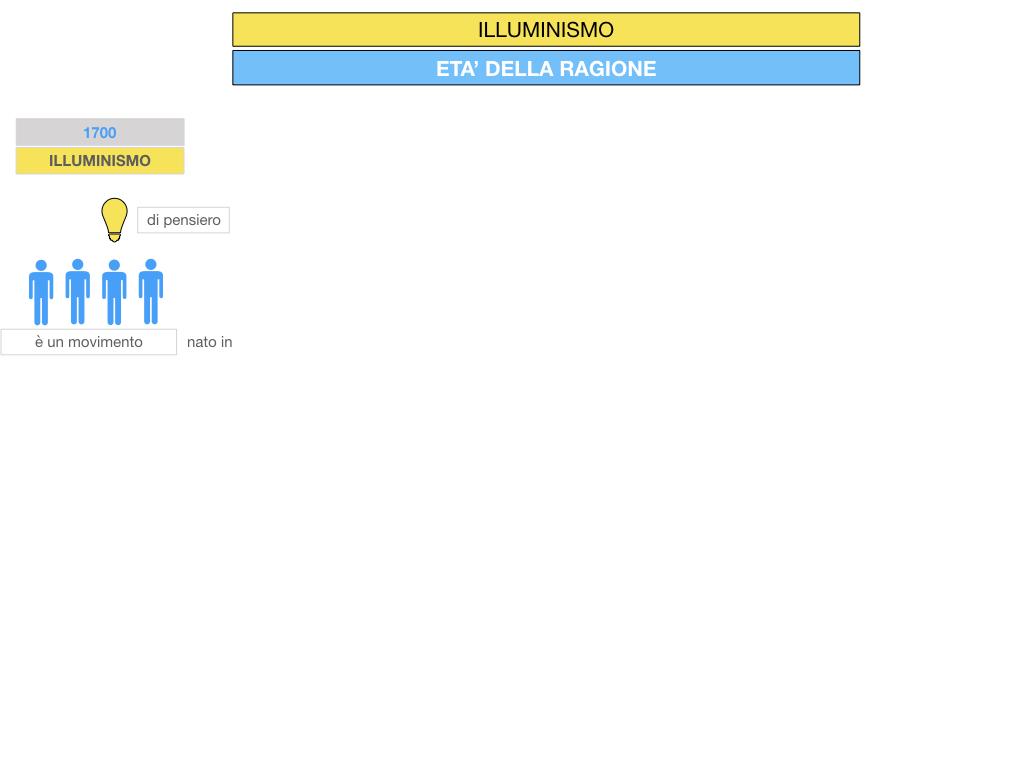 34.ILLUMINISMO_SIMULAZIONE.010