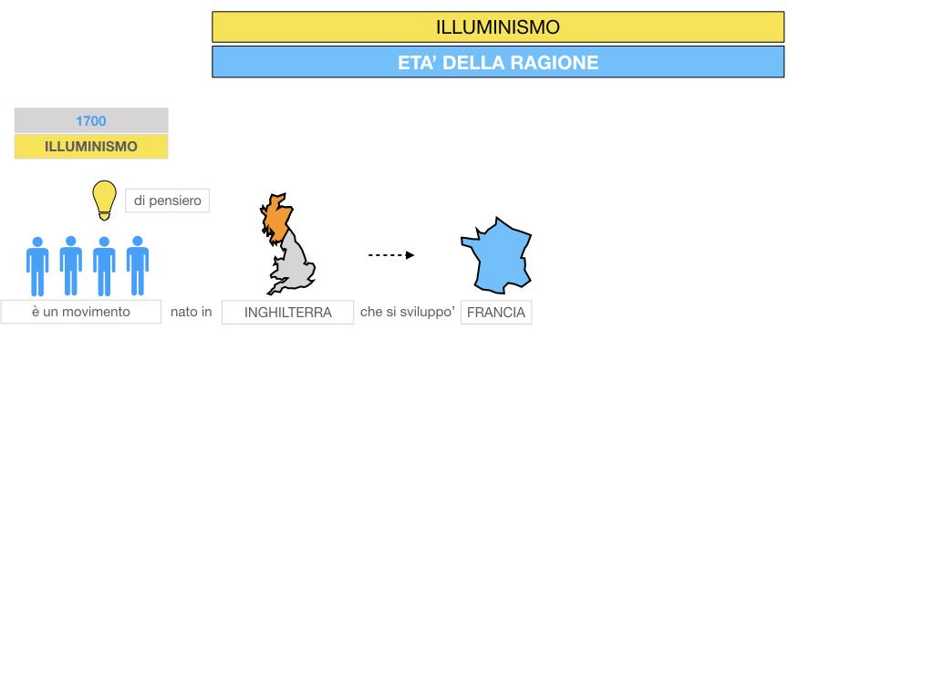 34.ILLUMINISMO_SIMULAZIONE.013