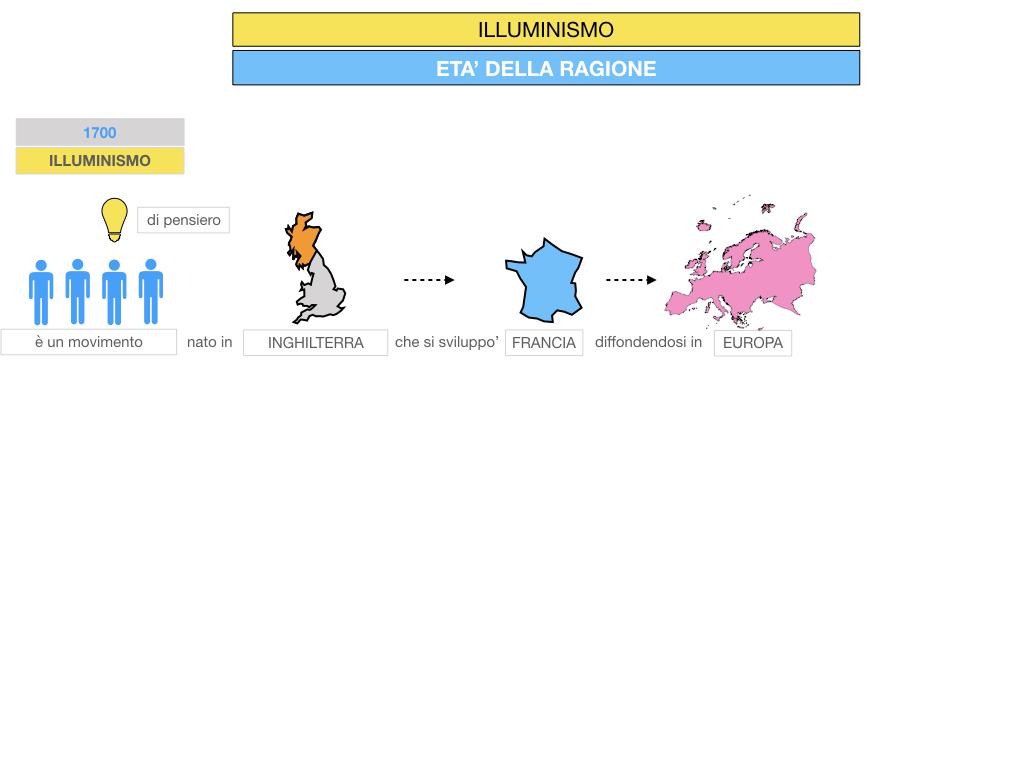 34.ILLUMINISMO_SIMULAZIONE.015