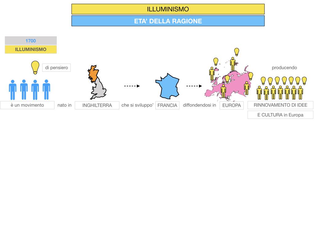 34.ILLUMINISMO_SIMULAZIONE.019