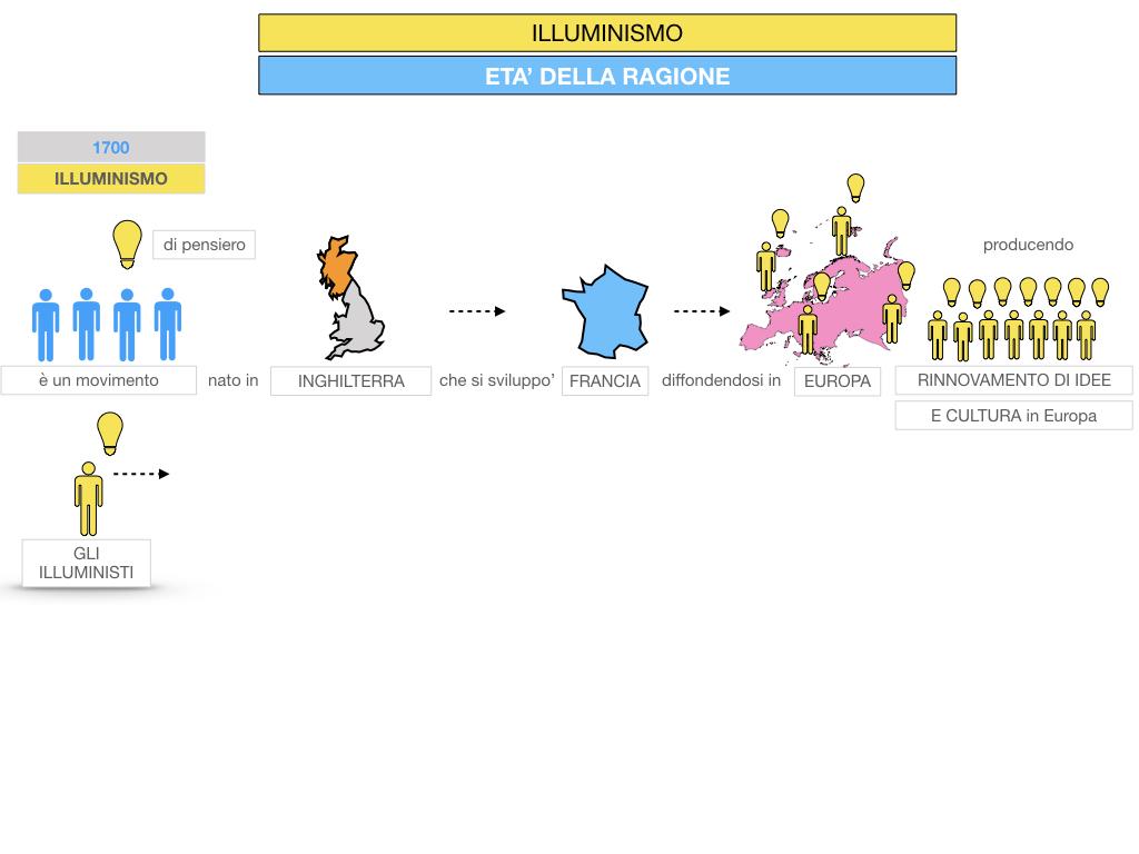 34.ILLUMINISMO_SIMULAZIONE.020