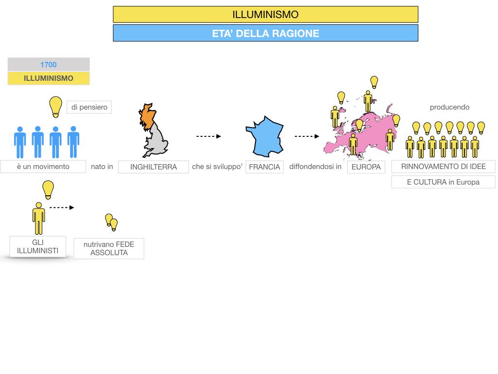 34.ILLUMINISMO_SIMULAZIONE.021