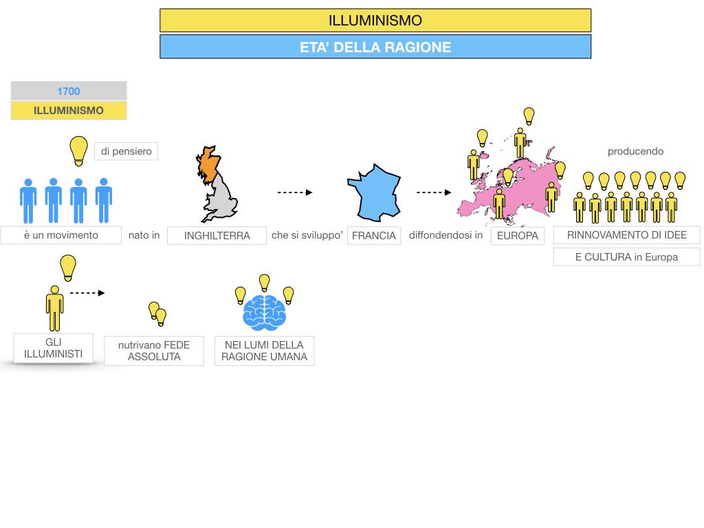 34.ILLUMINISMO_SIMULAZIONE.022