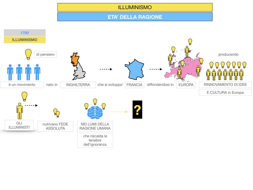 34.ILLUMINISMO_SIMULAZIONE.023