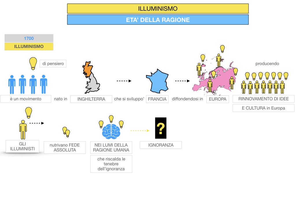 34.ILLUMINISMO_SIMULAZIONE.024