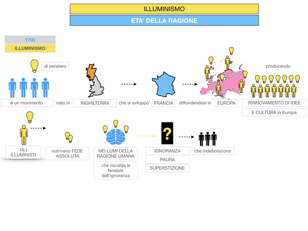 34.ILLUMINISMO_SIMULAZIONE.027