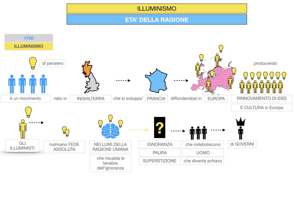 34.ILLUMINISMO_SIMULAZIONE.030