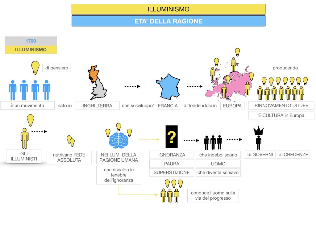 34.ILLUMINISMO_SIMULAZIONE.032