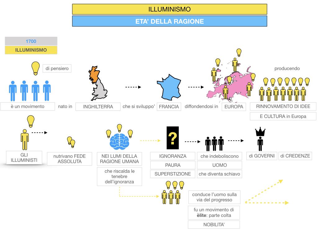 34.ILLUMINISMO_SIMULAZIONE.035