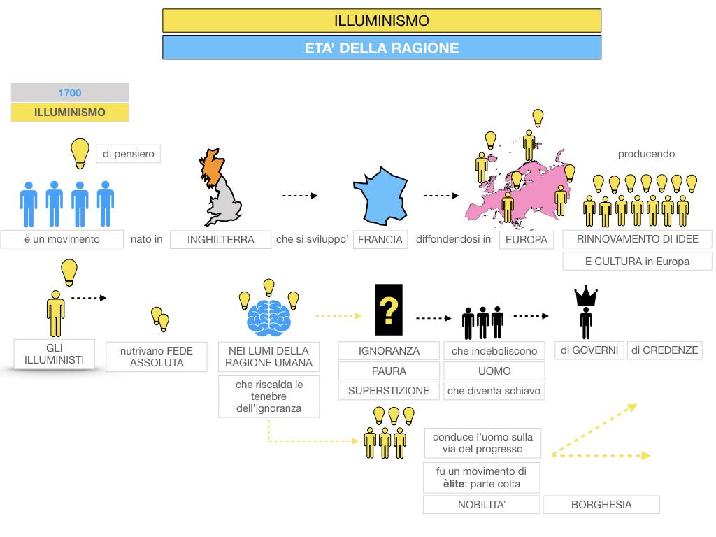 34.ILLUMINISMO_SIMULAZIONE.036