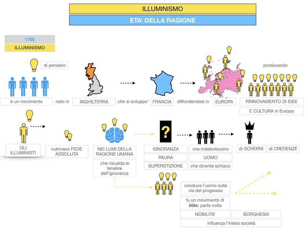 34.ILLUMINISMO_SIMULAZIONE.037